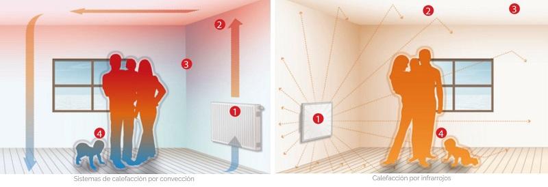 calefaccion infrarrojos ventajas